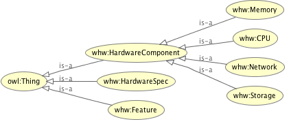 Taxonomy of the Hardware Specs ontology.