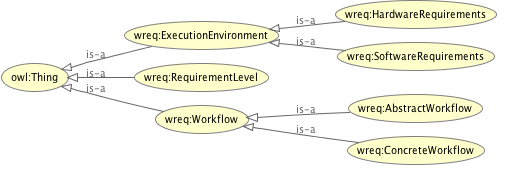 Taxonomy of the Workflow Execution Requirements  ontology.