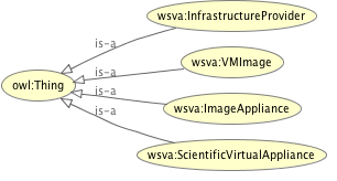 Taxonomy of the Scientific Virtual Appliance ontology.